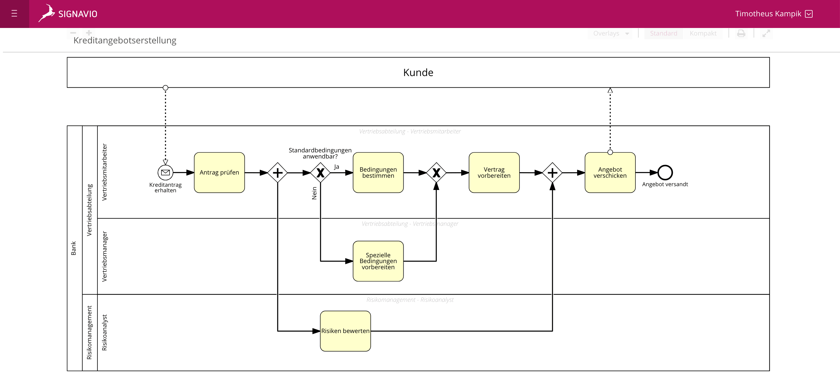 BPMN Pools and Lanes - verbesserter Kreditbewilligungsantrag