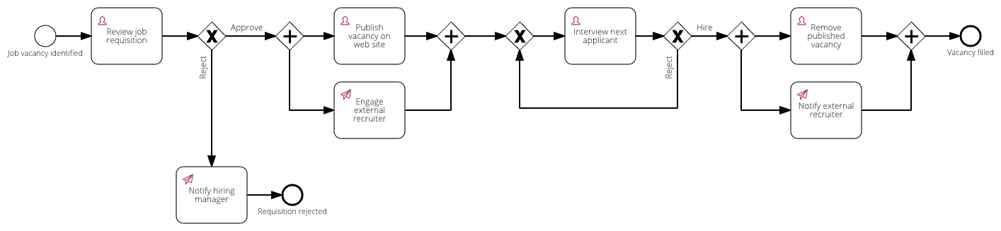 10 Workflow Examples for Signavio Workflow Accelerator | Signavio
