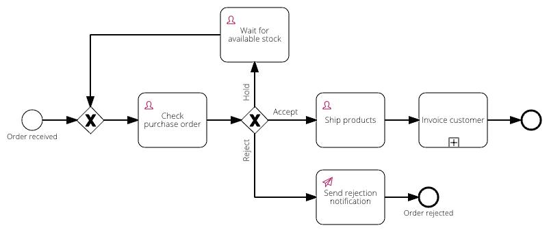 10 Workflow Examples for Signavio Workflow Accelerator   Signavio