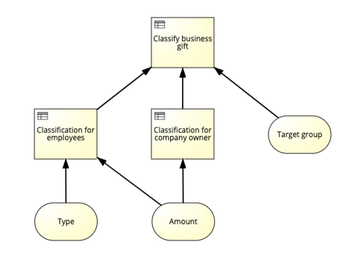DMN Grant Classification Diagram