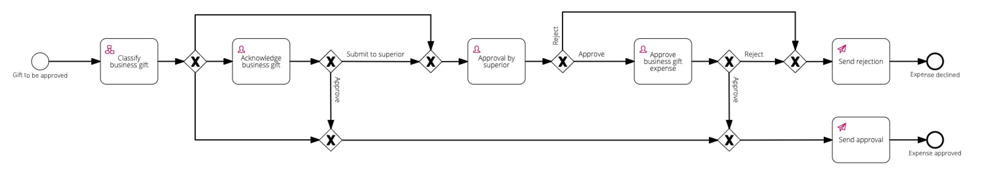 Grant notification process after adjustment screenshot