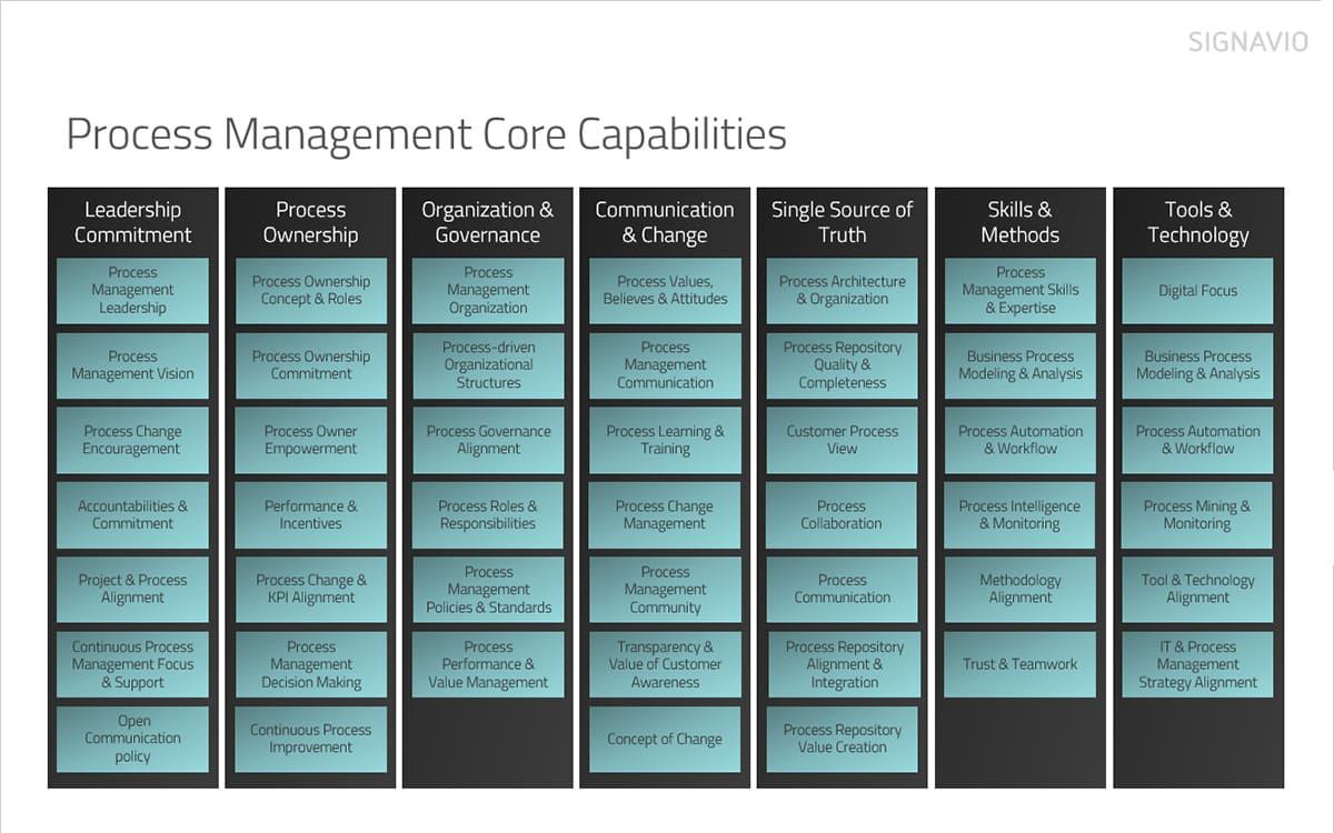 assessing BPM maturity blog post - 7 BPM maturity characteristics