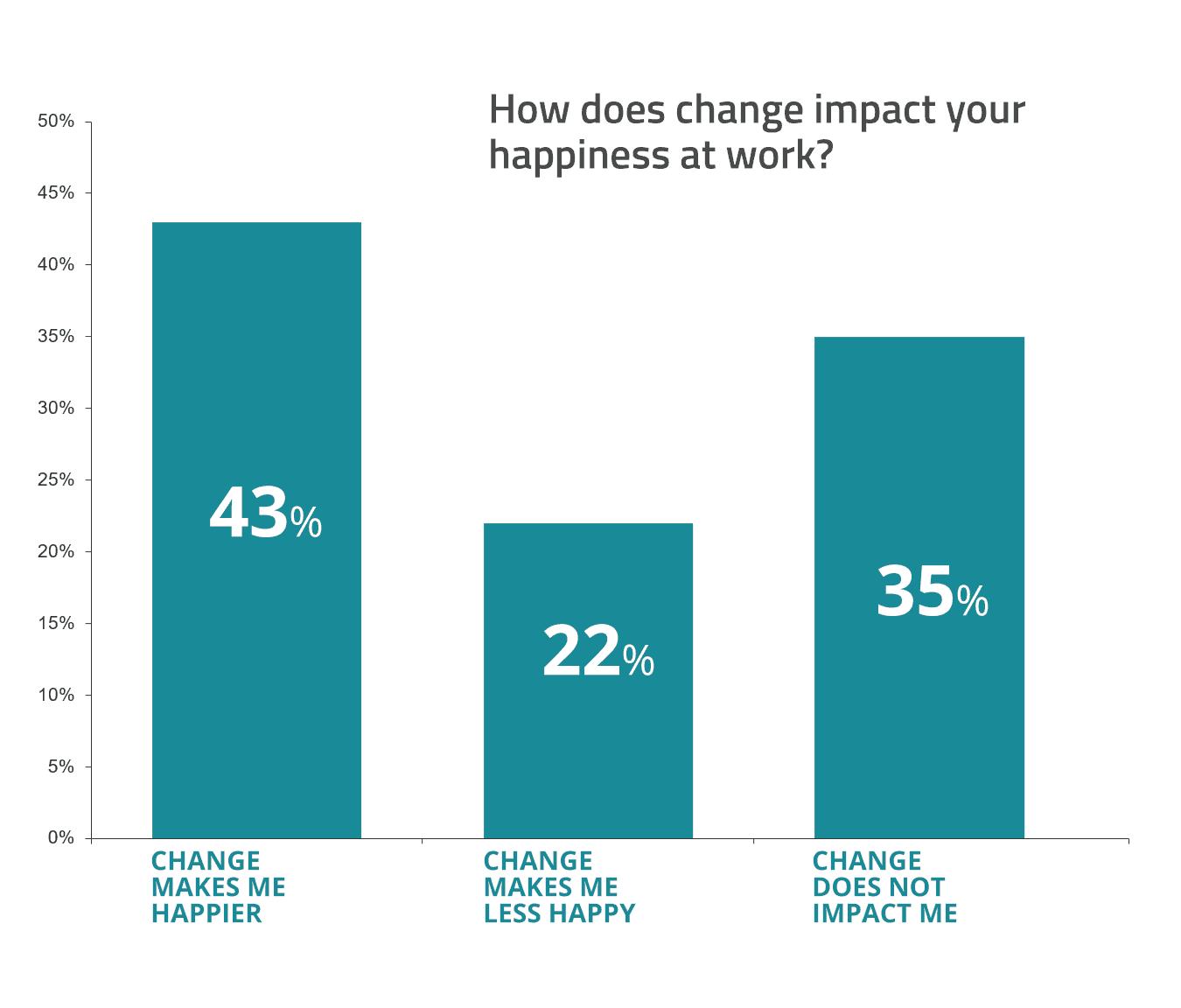 change at work chart - happiness