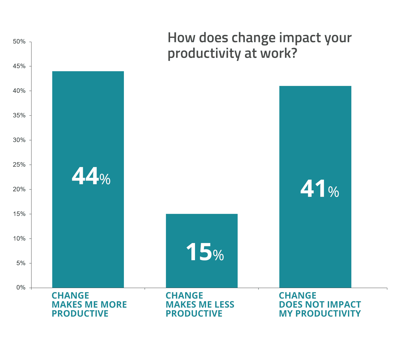 change at work chart - impact productivity
