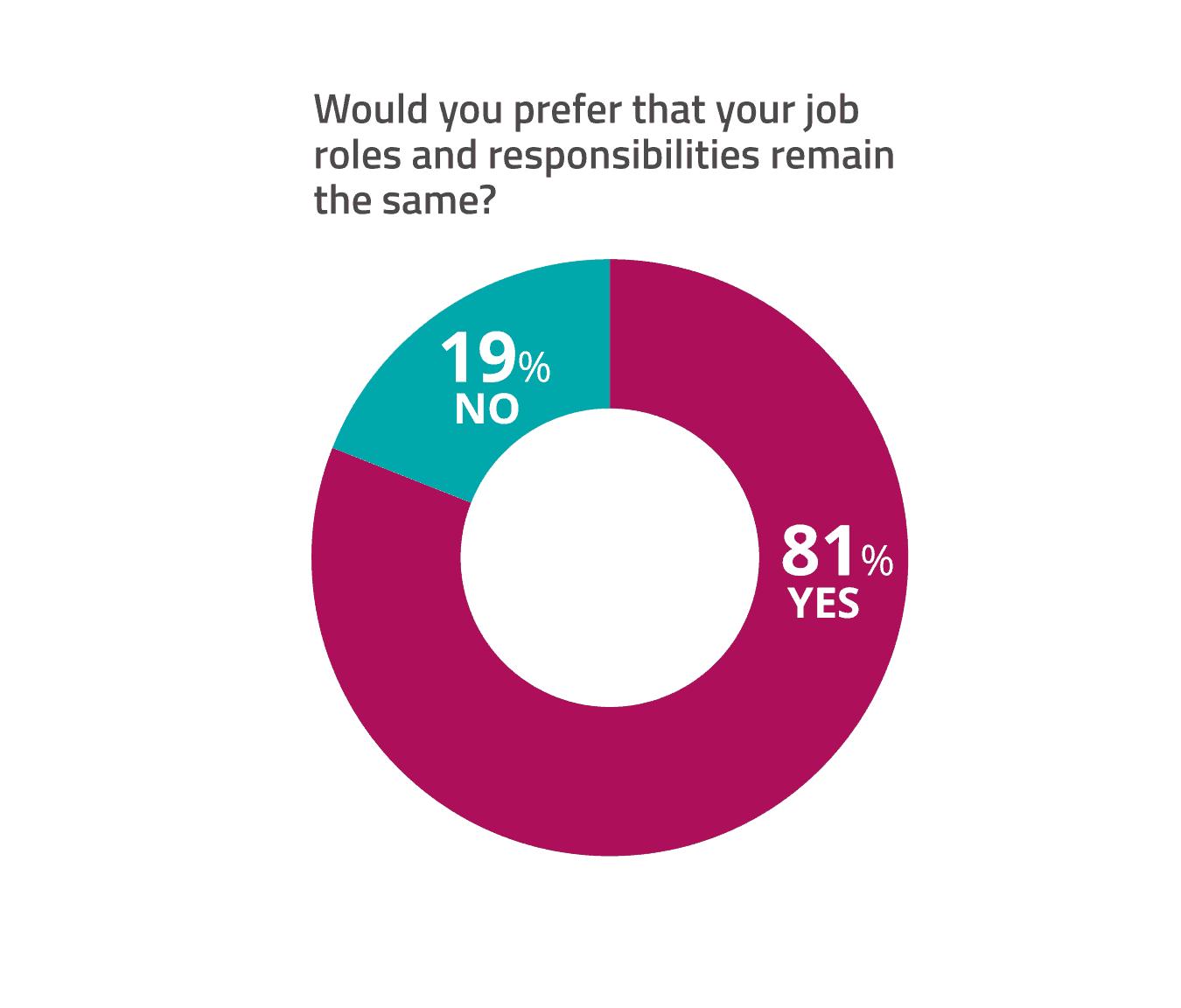 change at work chart - job role