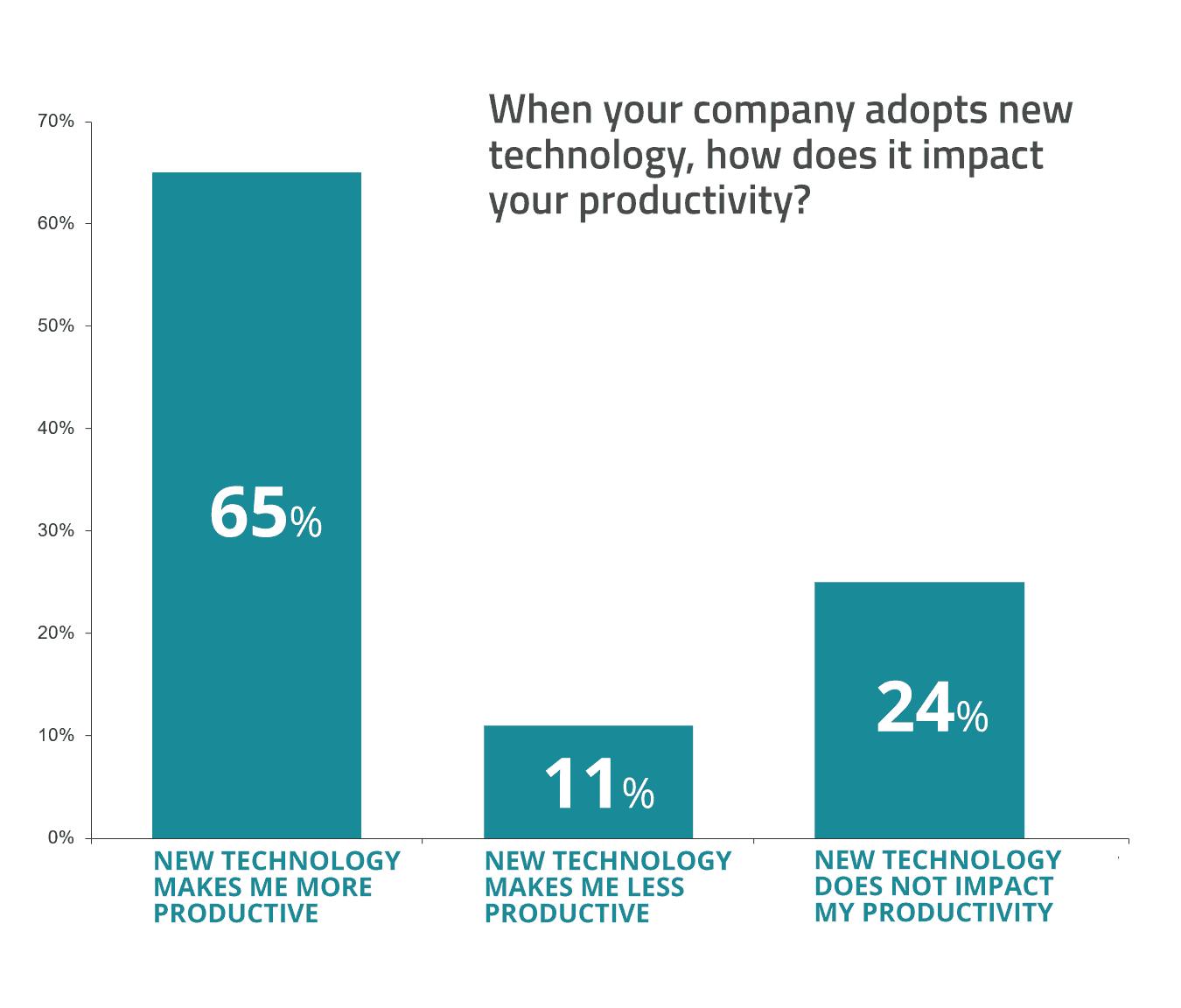 change at work chart - productivity