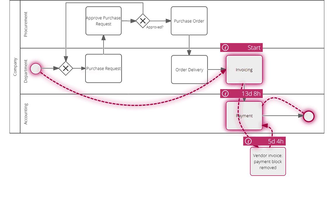 Signavio Process Intelligence - Conformance Check