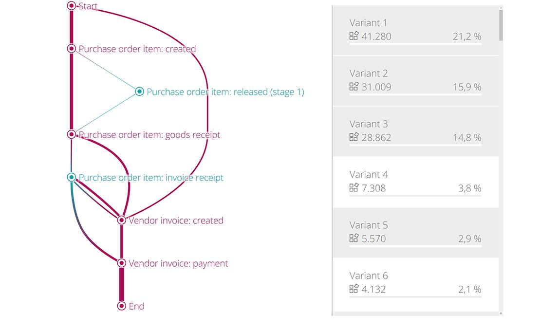 Signavio Process Intelligence - Process Discovery Diagram