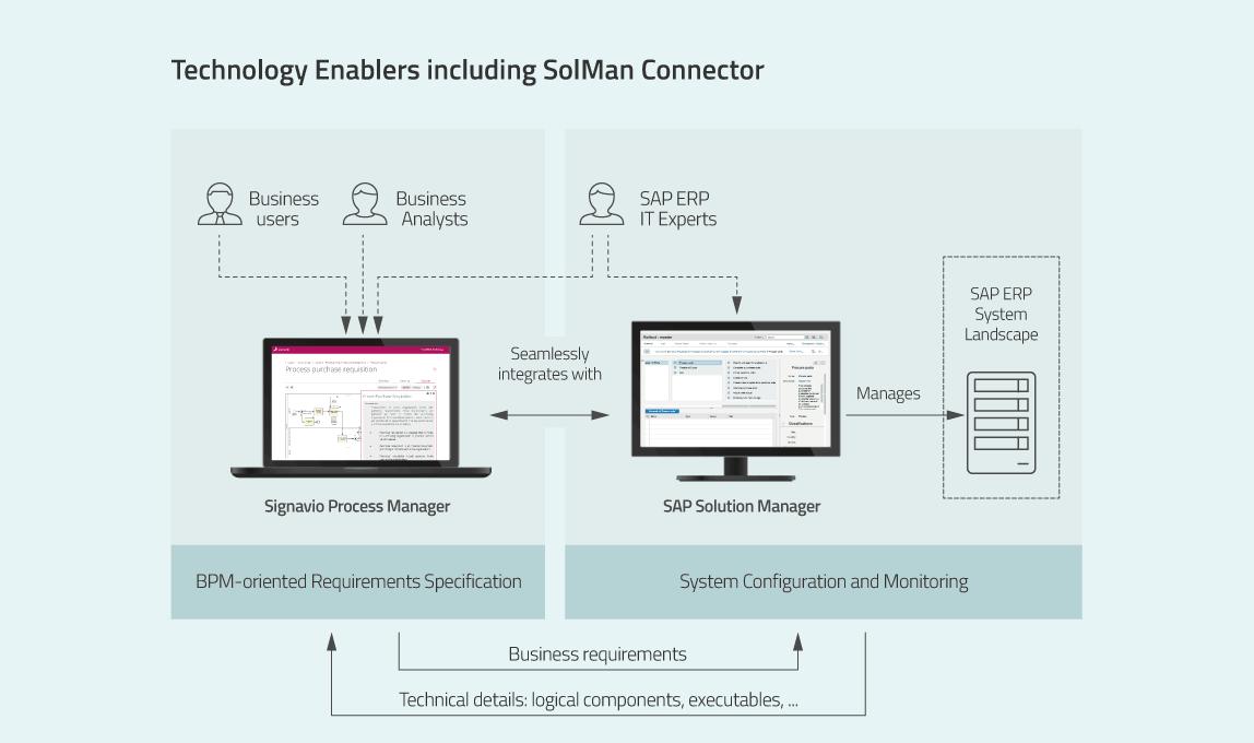 s4hana migration - solman connector