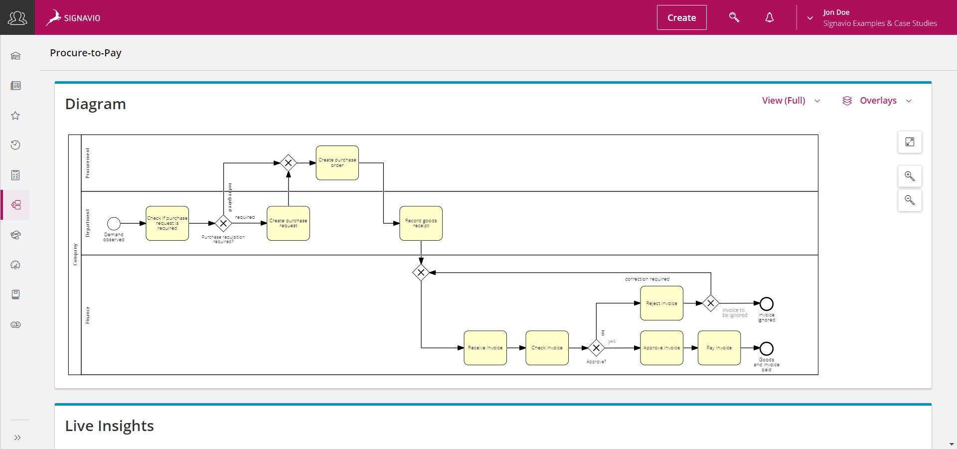 modélisation processus P2P image