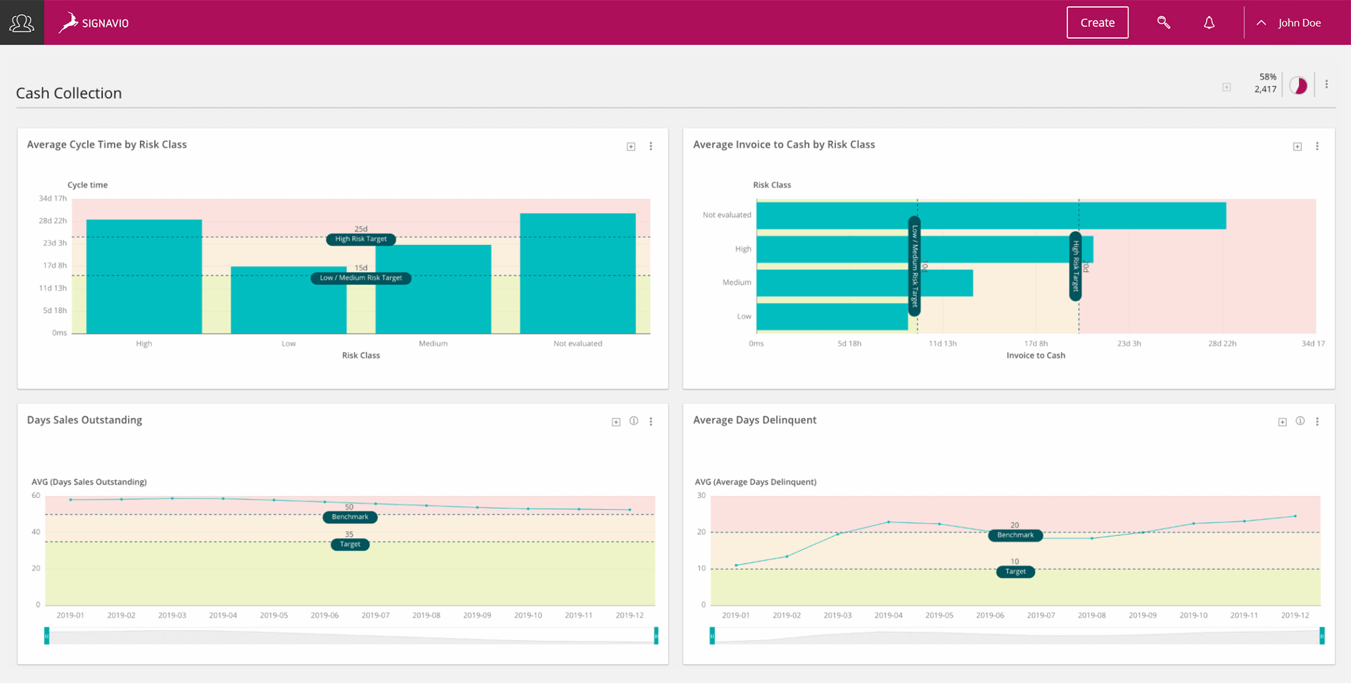 Signavio Order-to-Cash Process - analyze your process screen