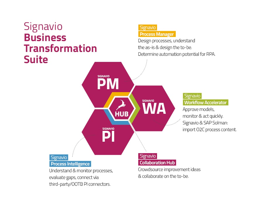 Signavio order-to-cash - Business Transformation Suite