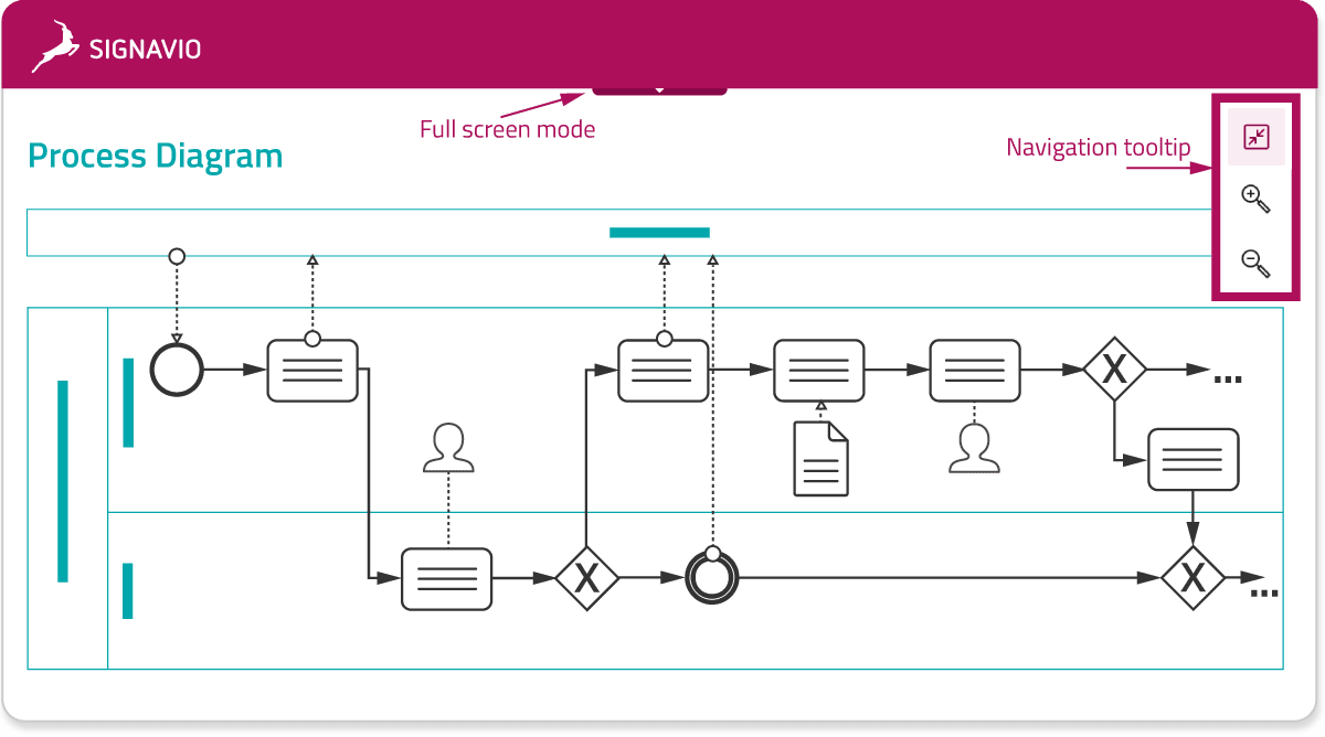 hub - presentation consumption