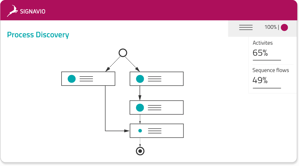 process intelligence - process discovery model