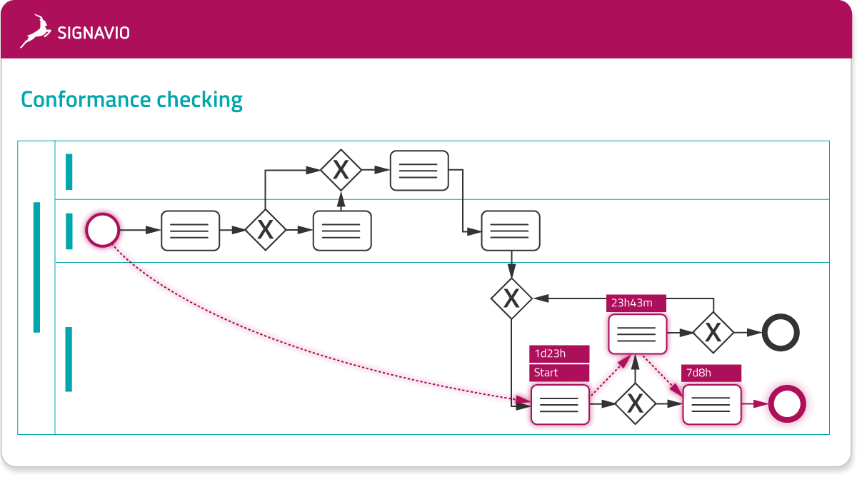 process intelligence - investigate and conformance checking model