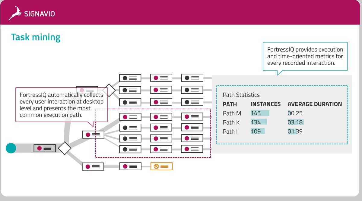 process intelligence - optimize and task mining model