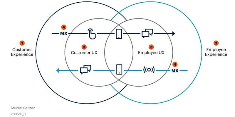 customer journey mapping essentials - Gartner MUCE image
