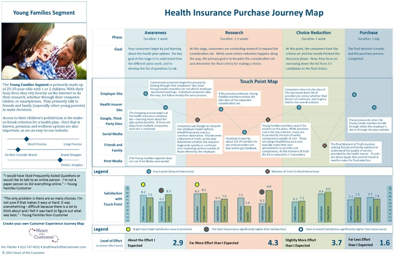 customer journey mapping essentials - health insurance journey map