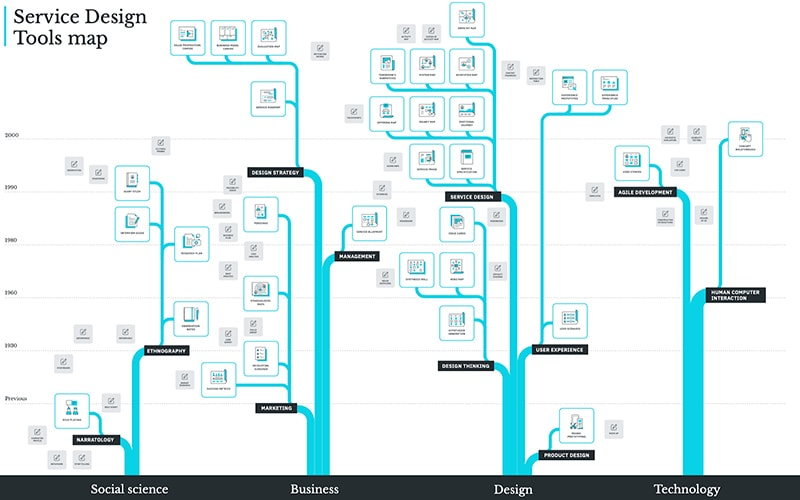 customer journey mapping essentials - Service Design Tools mapimage