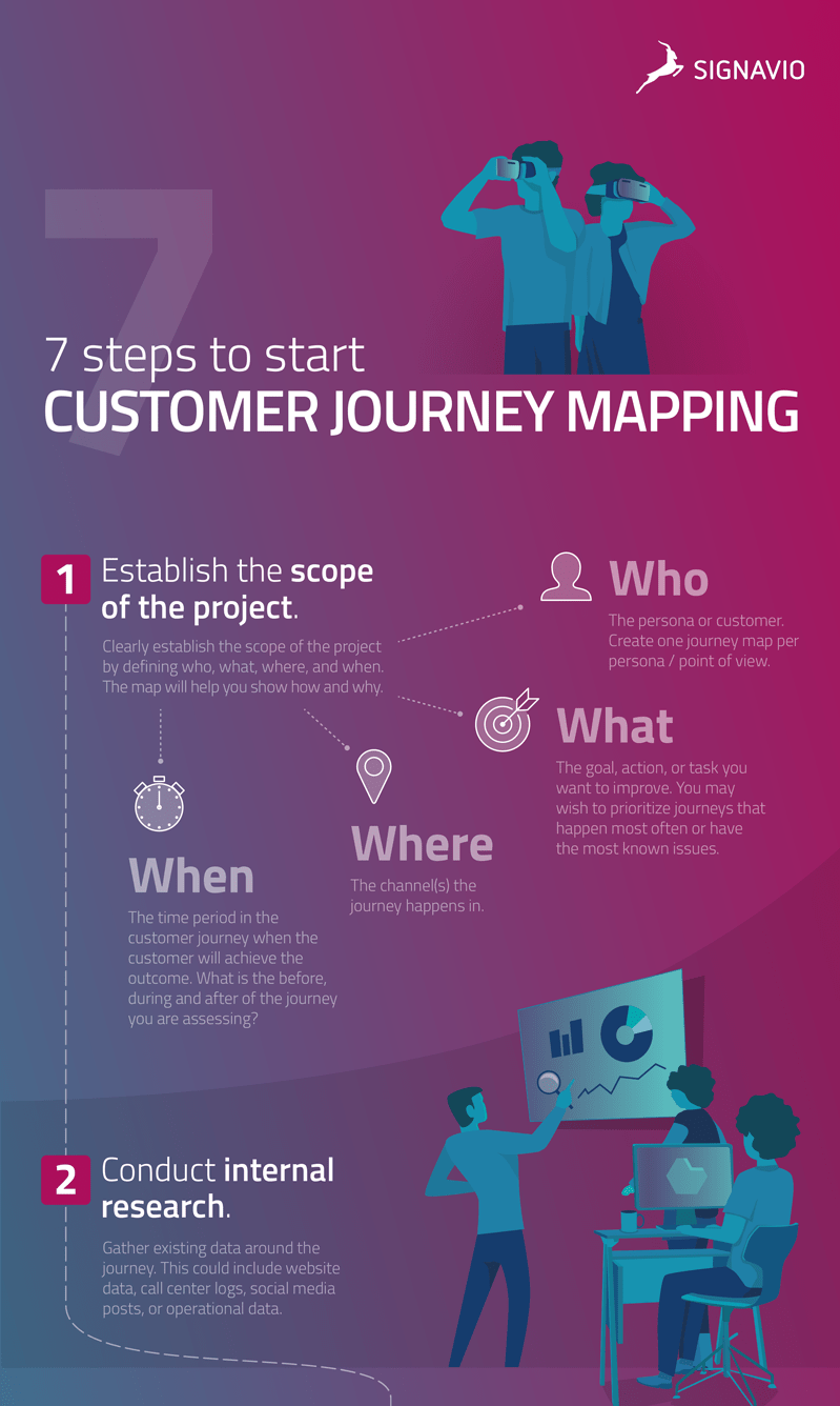 7 Steps to Start Customer Journey Mapping preview image